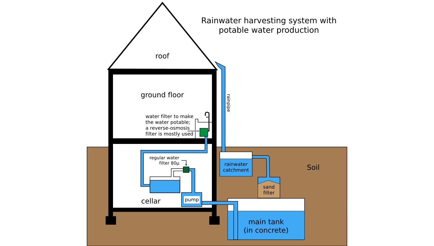 Rain water Harvesting Plan